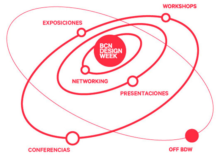"""""""La BCN Design Week se abre a la ciudad con nuevas actividades dirigidas al gran público bajo el eslogan Design Vision 2050."""" BCN Design Week 2013 BCN Design Week 20131"""